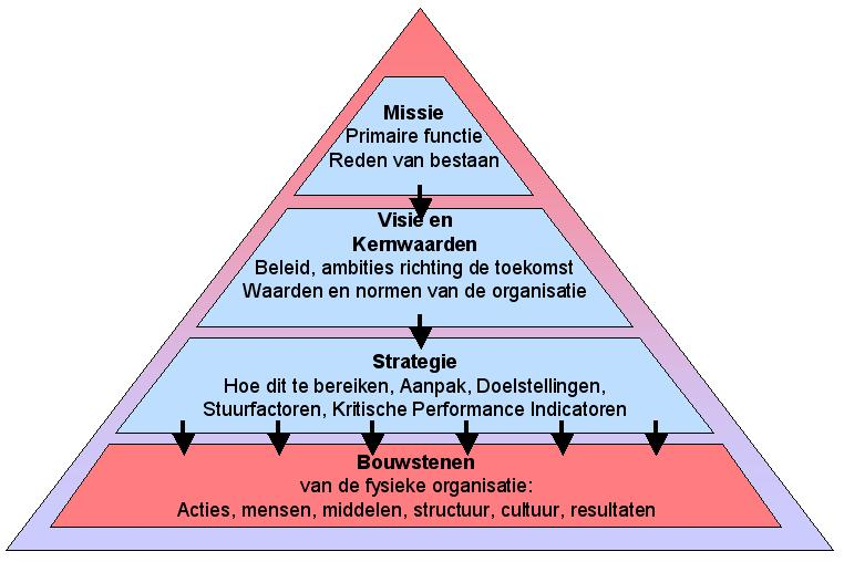 Strategie Piramide